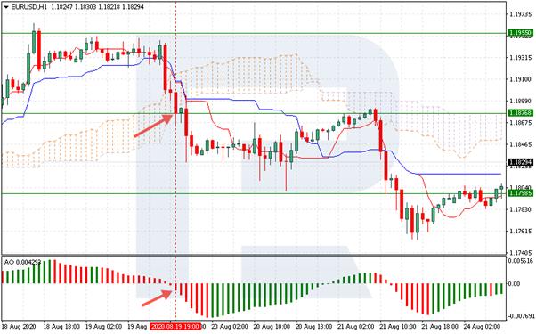 EUR/USD - short obchod