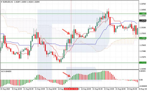 EUR/USD - nákupný signál