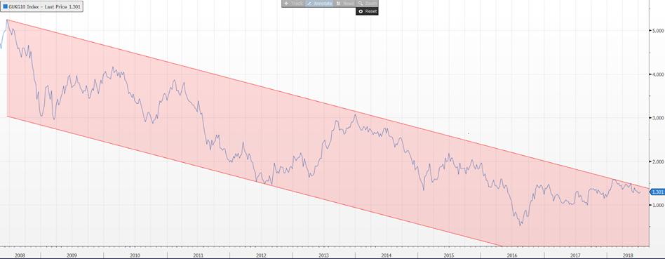 Výnos 10 ročných britských dlhopisov